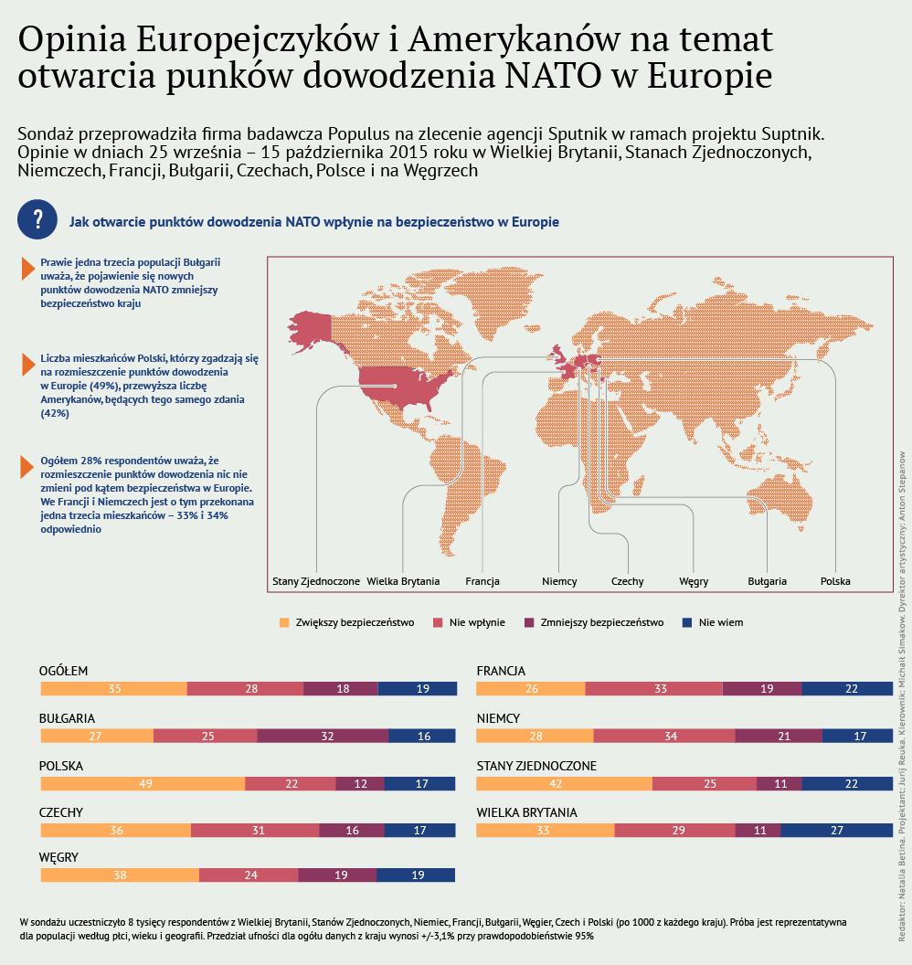"""Sondaż Sputnik.Opinie: """"Jak otwarcie punktów NATO wpłynie na bezpieczeństwo Europy?"""" - Sputnik Polska"""