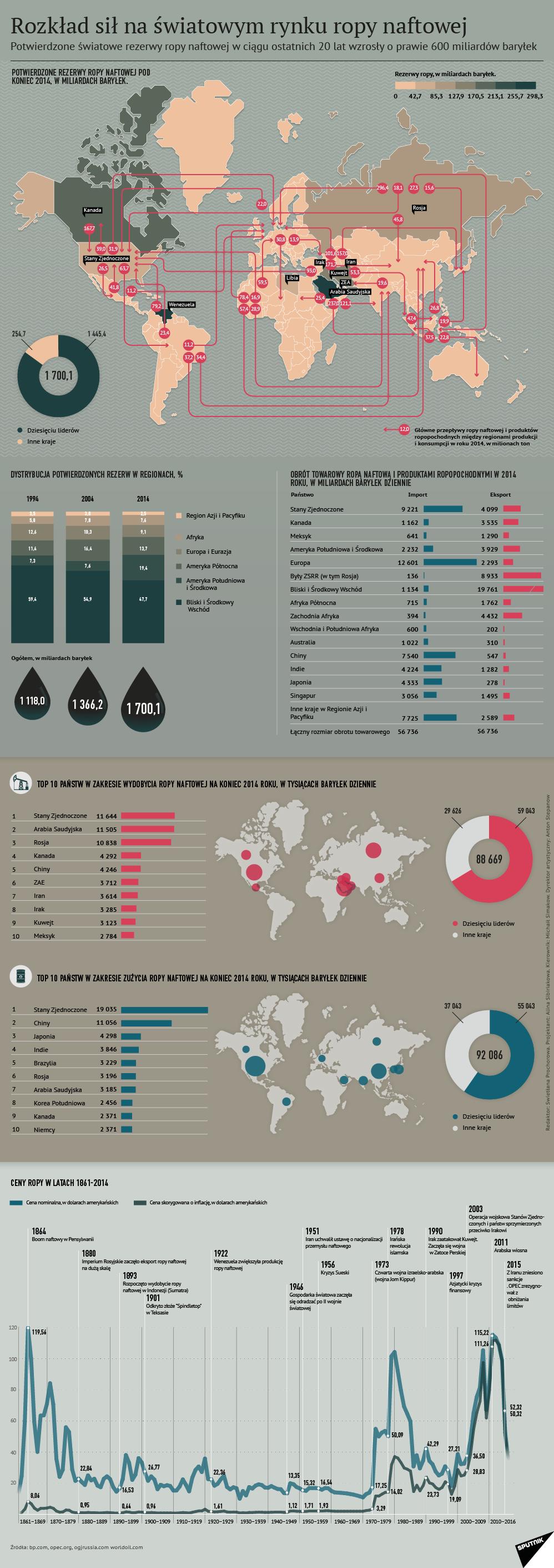Rozkład sił na światowym rynku ropy naftowej - Sputnik Polska