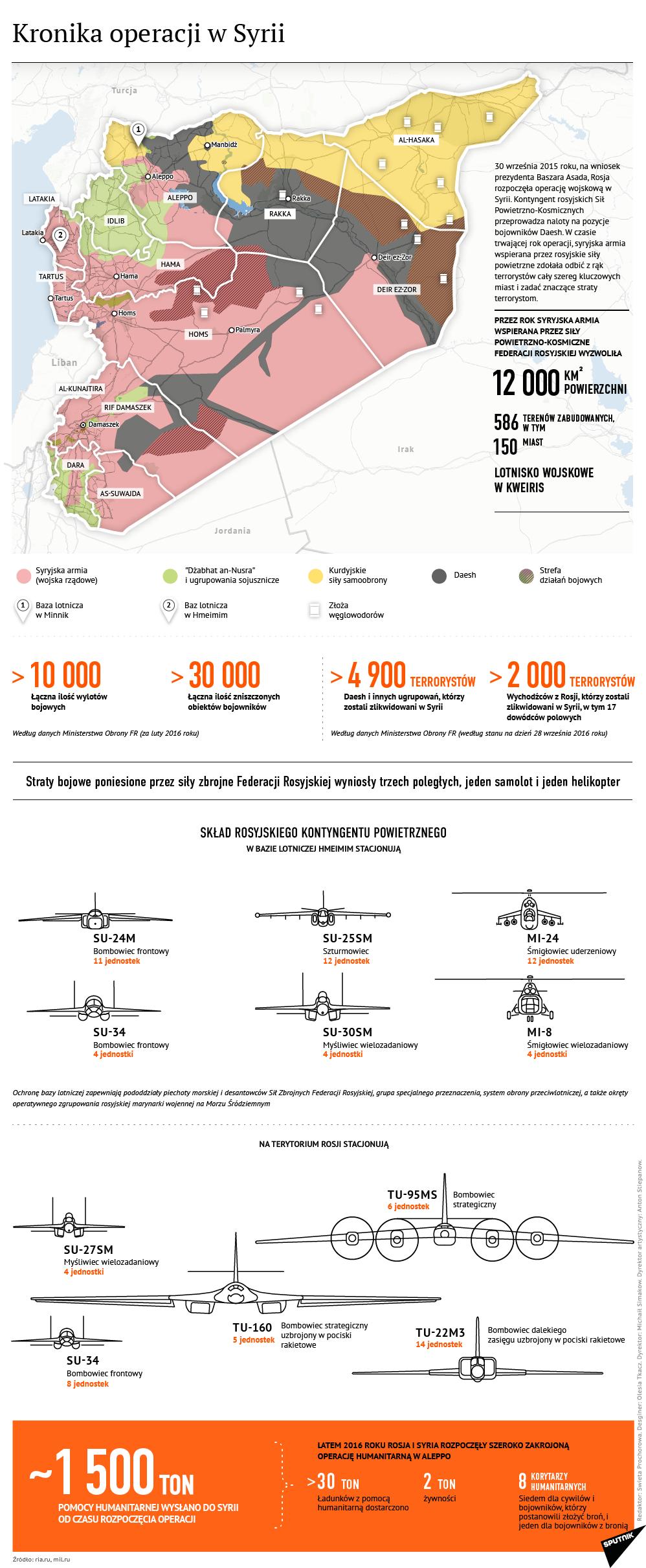 Rok od rozpoczęcia rosyjskiej operacji w Syrii - Sputnik Polska