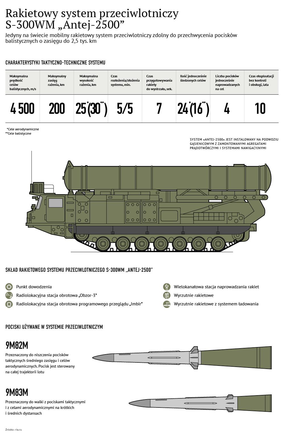 Rakietowy system przeciwlotniczy S-300WM - Sputnik Polska