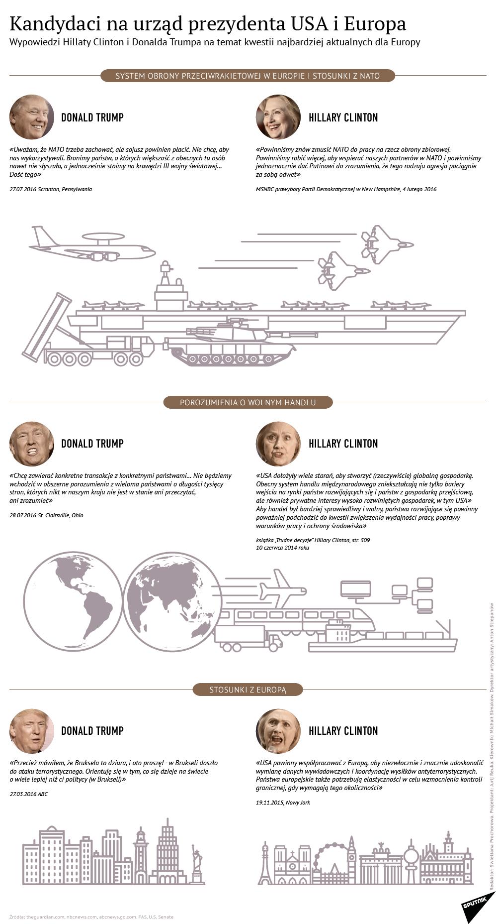 Clinton i Trump o losie NATO - Sputnik Polska