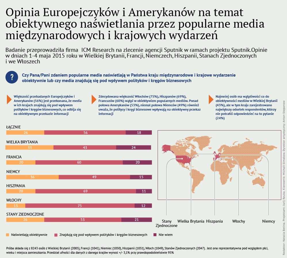 Opinia Europejczyków i Amerykanów na temat obiektywnego naświetlania przez media międzynarodowych wydarzeń - Sputnik Polska
