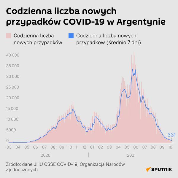 Codzienna liczba nowych przypadków COVID-19 w Argentynie - Sputnik Polska