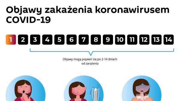 Objawy zakażenia koronawirusem COVID-19 - Sputnik Polska