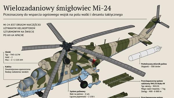 Wielozadaniowy śmigłowiec Mi-24 - Sputnik Polska