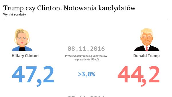 Trump czy Clinton. Notowania kandydatów - Sputnik Polska
