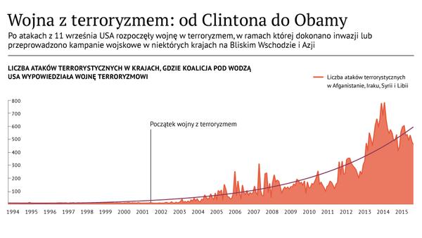 Infografika: wojna z terroryzmem: od Clintona do Obamy - Sputnik Polska