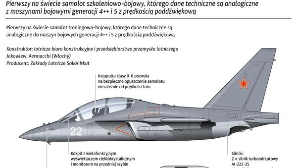 Jak-130 - Sputnik Polska