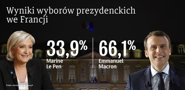 Wyniki wyborów prezydenckich we Francji - Sputnik Polska
