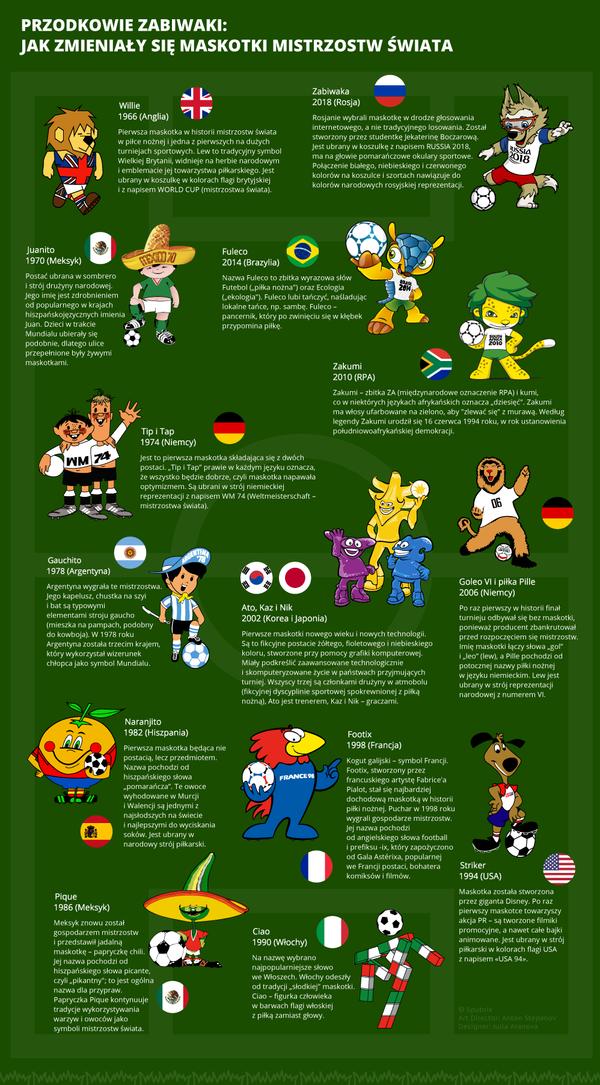 Jak zmieniały się maskotki Mistrzostw Świata - Sputnik Polska